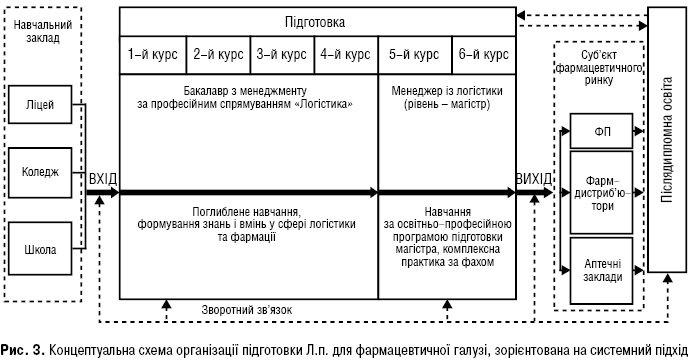 Рис. 3. Концептуальна схема організації підготовки Л.п. для фармацевтичної галузі, зорієнтована насистемний підхід